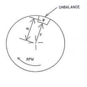 نیروی نابالانسی به فاصله ی R از مرکز